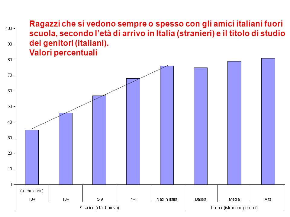 Ragazzi che si vedono sempre o spesso con gli amici italiani fuori scuola, secondo letà di arrivo in Italia (stranieri) e il titolo di studio dei genitori (italiani).