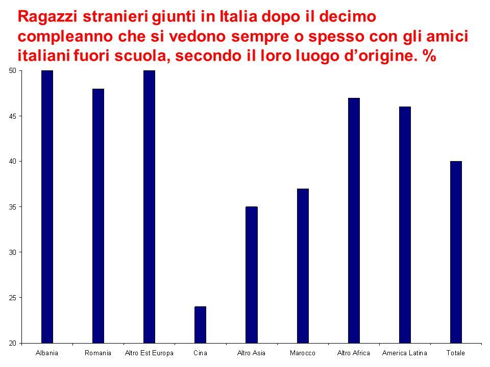 Ragazzi stranieri giunti in Italia dopo il decimo compleanno che si vedono sempre o spesso con gli amici italiani fuori scuola, secondo il loro luogo dorigine.