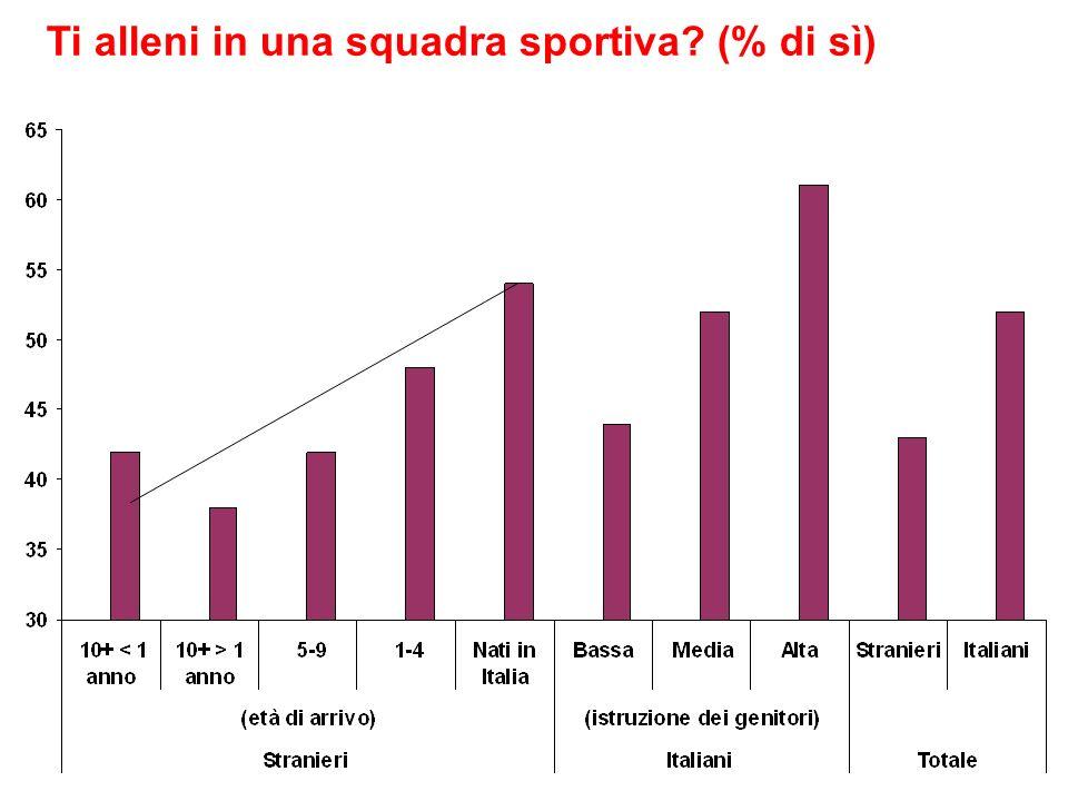 Ti alleni in una squadra sportiva (% di sì)