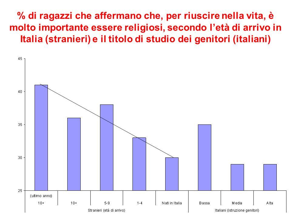 % di ragazzi che affermano che, per riuscire nella vita, è molto importante essere religiosi, secondo letà di arrivo in Italia (stranieri) e il titolo di studio dei genitori (italiani)