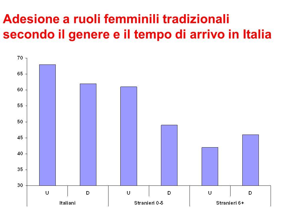 Adesione a ruoli femminili tradizionali secondo il genere e il tempo di arrivo in Italia