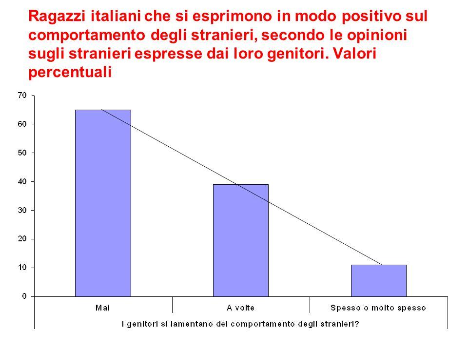 Ragazzi italiani che si esprimono in modo positivo sul comportamento degli stranieri, secondo le opinioni sugli stranieri espresse dai loro genitori.