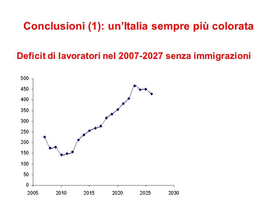 Conclusioni (1): unItalia sempre più colorata Deficit di lavoratori nel 2007-2027 senza immigrazioni