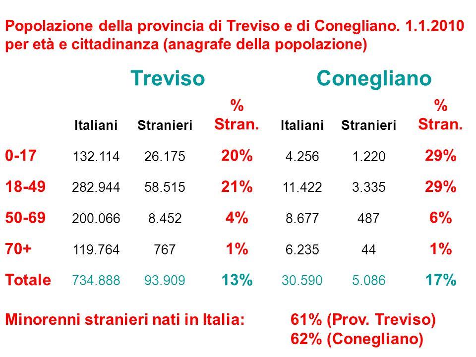 TrevisoConegliano ItalianiStranieri % Stran. ItalianiStranieri % Stran.