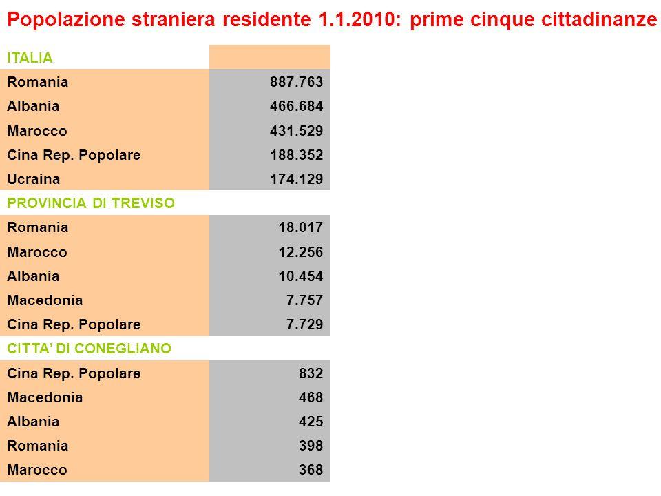 ITALIA Romania887.763 Albania466.684 Marocco431.529 Cina Rep.