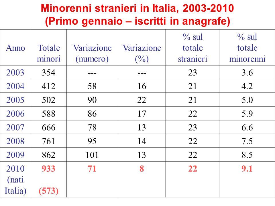 Minorenni stranieri in Italia, 2003-2010 (Primo gennaio – iscritti in anagrafe) Anno Totale minori Variazione (numero) Variazione (%) % sul totale stranieri % sul totale minorenni 2003 354--- 233.6 2004 4125816214.2 2005 5029022215.0 2006 5888617225.9 2007 6667813236.6 2008 7619514227.5 2009 86210113228.5 2010 (nati Italia) 933 (573) 718229.1