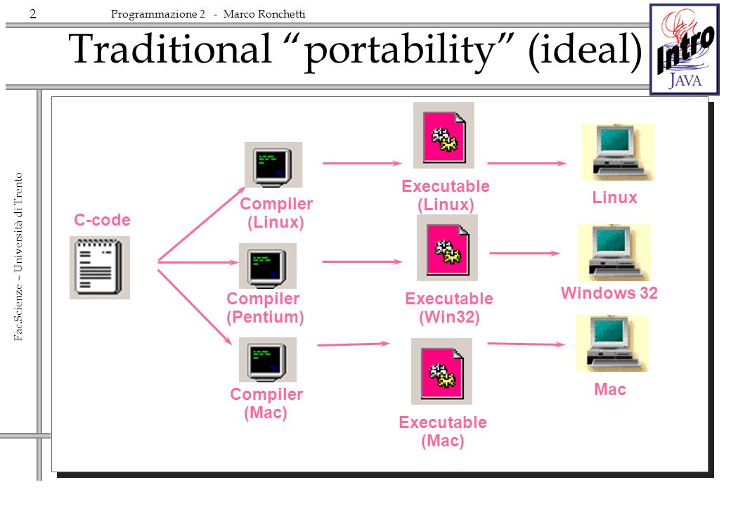 2 Fac.Scienze – Università di Trento Programmazione 2 - Marco Ronchetti Traditional portability (ideal) C-code Compiler (Linux) Compiler (Pentium) Com