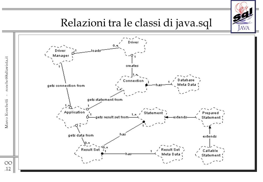 OO.12 Marco Ronchetti - ronchet@altavista.it Relazioni tra le classi di java.sql
