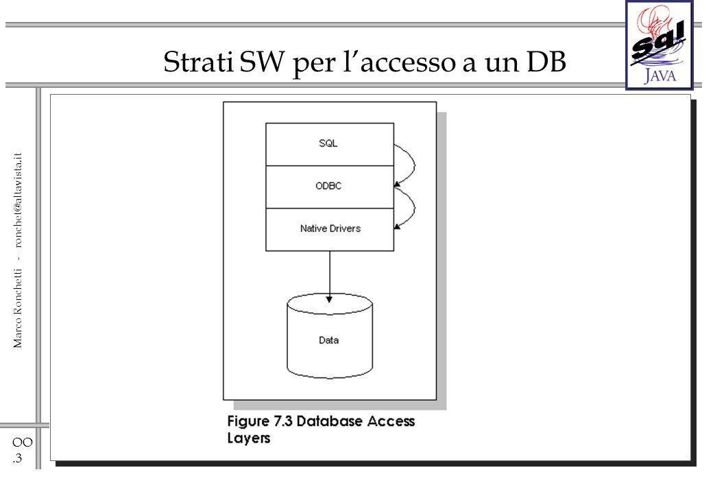 OO.14 Marco Ronchetti - ronchet@altavista.it Setting del Control Panel ODBC
