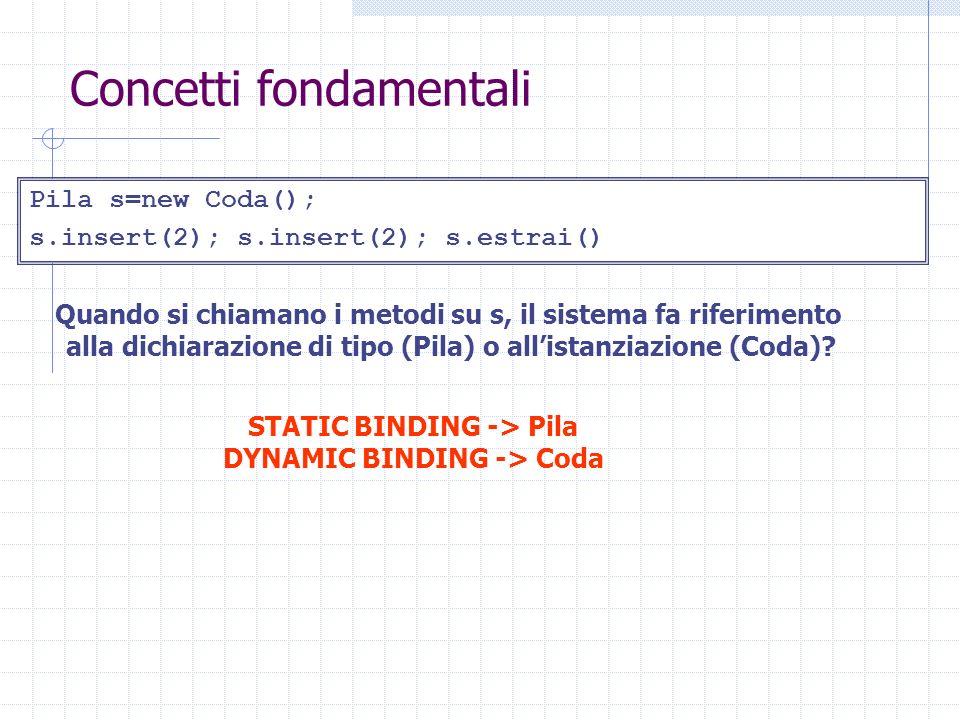 Concetti fondamentali Pila s=new Coda(); s.insert(2); s.insert(2); s.estrai() Quando si chiamano i metodi su s, il sistema fa riferimento alla dichiar
