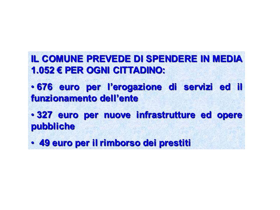 IL COMUNE PREVEDE DI SPENDERE IN MEDIA 1.052 PER OGNI CITTADINO: 676 euro per lerogazione di servizi ed il funzionamento dellente 676 euro per lerogaz