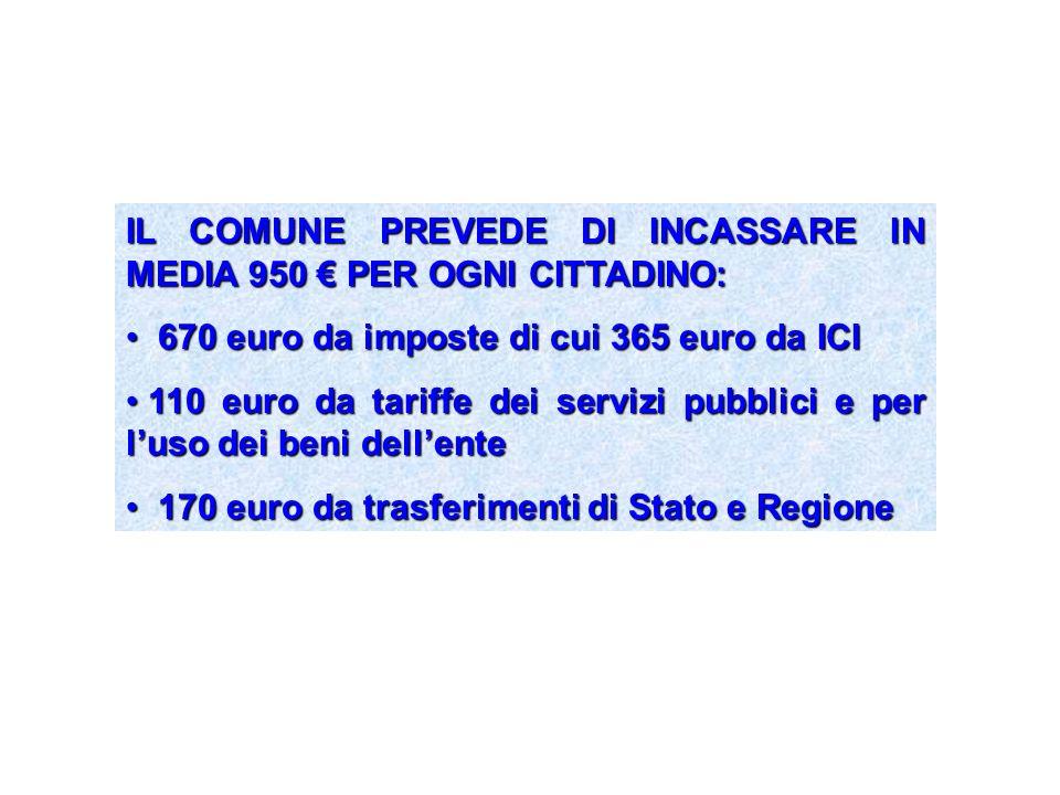 IL COMUNE PREVEDE DI INCASSARE IN MEDIA 950 PER OGNI CITTADINO: 670 euro da imposte di cui 365 euro da ICI 670 euro da imposte di cui 365 euro da ICI