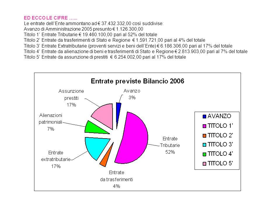 ED ECCO LE CIFRE …... Le entrate dellEnte ammontano ad 37.432.332,00 così suddivise: Avanzo di Amministrazione 2005 presunto 1.126.300,00 Titolo 1 Ent