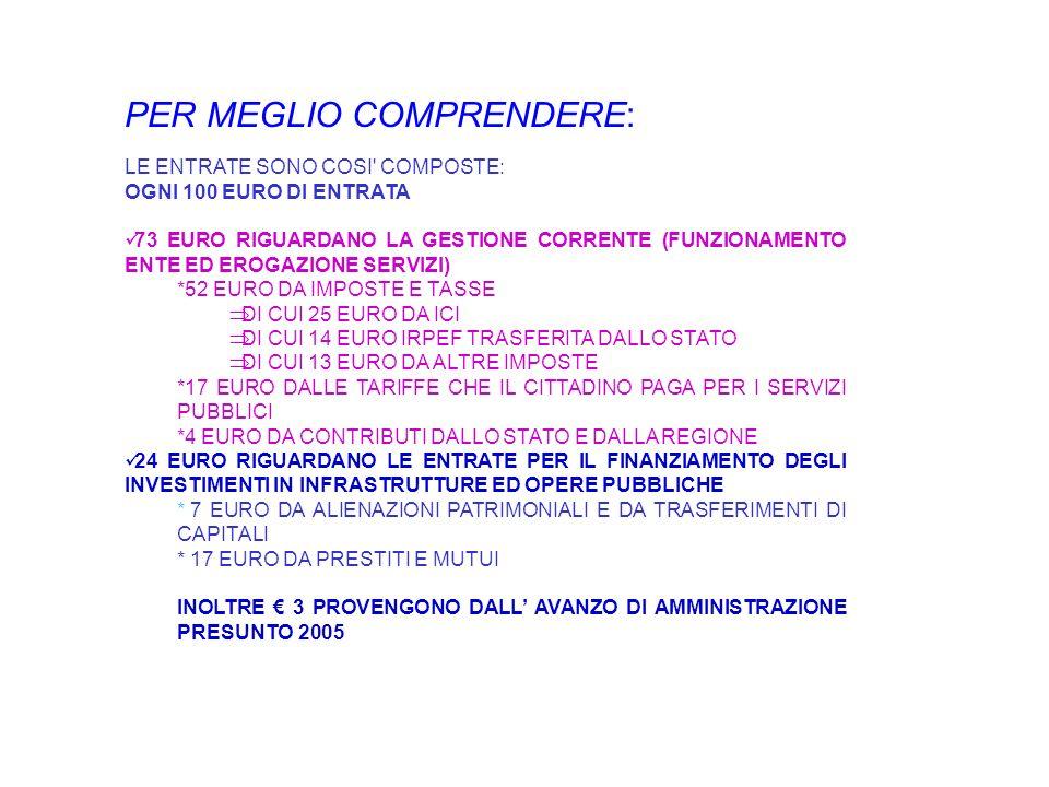 PER MEGLIO COMPRENDERE: LE ENTRATE SONO COSI' COMPOSTE: OGNI 100 EURO DI ENTRATA 73 EURO RIGUARDANO LA GESTIONE CORRENTE (FUNZIONAMENTO ENTE ED EROGAZ