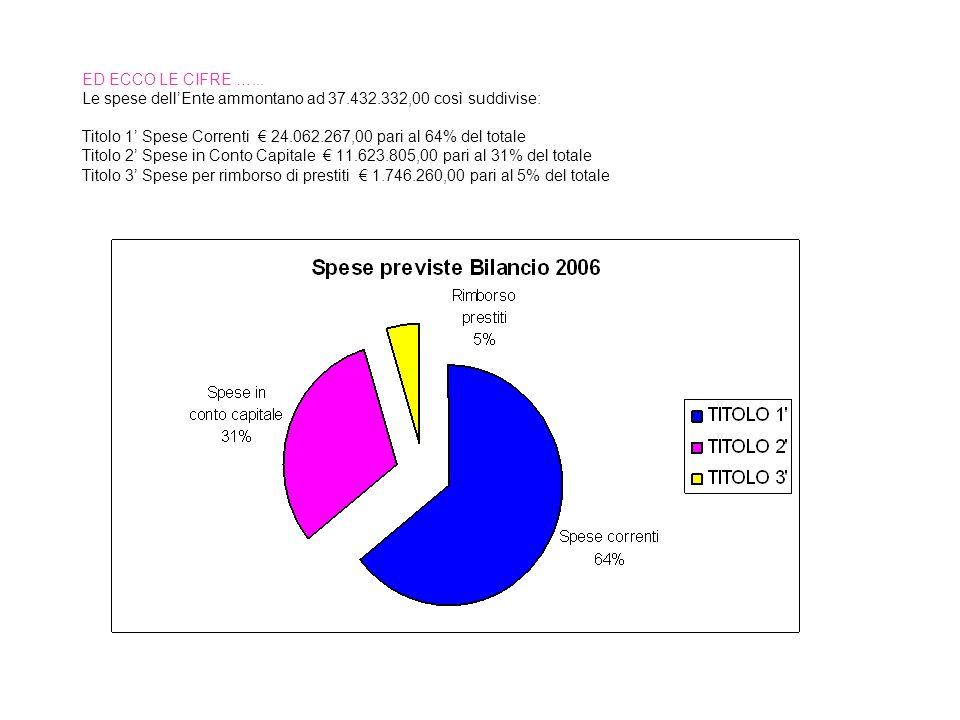 ED ECCO LE CIFRE …... Le spese dellEnte ammontano ad 37.432.332,00 così suddivise: Titolo 1 Spese Correnti 24.062.267,00 pari al 64% del totale Titolo