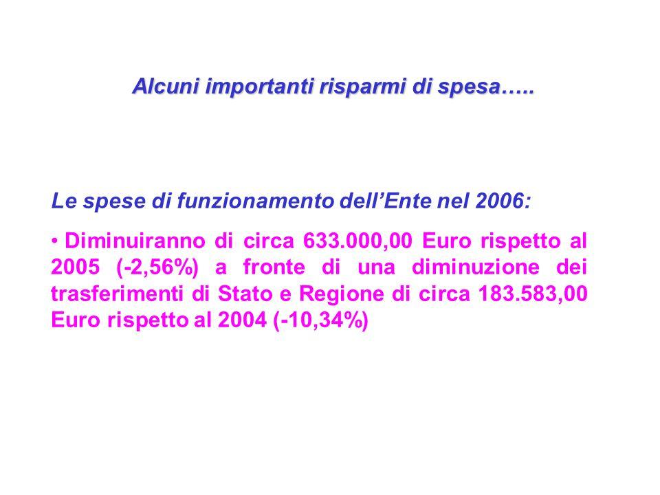 Alcuni importanti risparmi di spesa….. Le spese di funzionamento dellEnte nel 2006: Diminuiranno di circa 633.000,00 Euro rispetto al 2005 (-2,56%) a