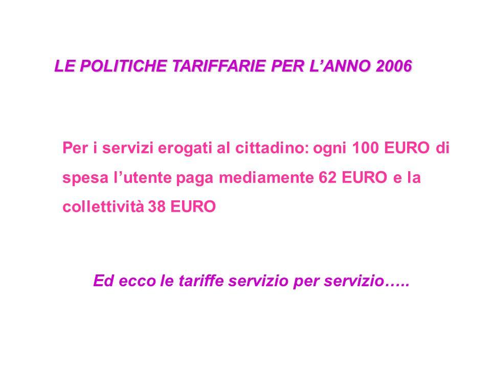 LE POLITICHE TARIFFARIE PER LANNO 2006 Per i servizi erogati al cittadino: ogni 100 EURO di spesa lutente paga mediamente 62 EURO e la collettività 38 EURO Ed ecco le tariffe servizio per servizio…..