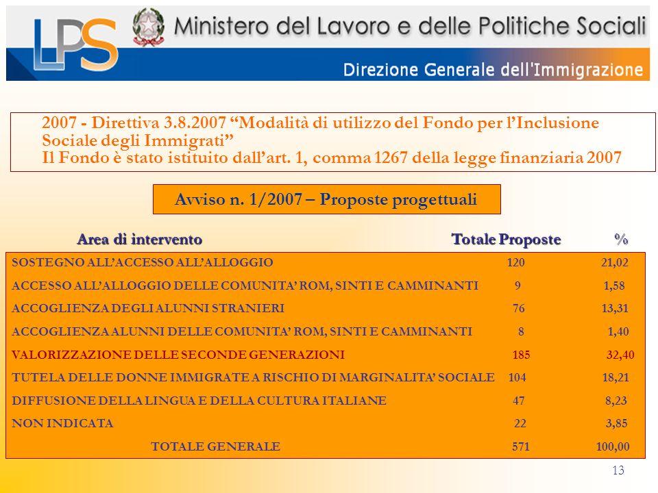 13 2007 - Direttiva 3.8.2007 Modalità di utilizzo del Fondo per lInclusione Sociale degli Immigrati Il Fondo è stato istituito dallart. 1, comma 1267