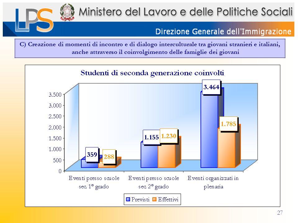 27 C) Creazione di momenti di incontro e di dialogo interculturale tra giovani stranieri e italiani, anche attraverso il coinvolgimento delle famiglie