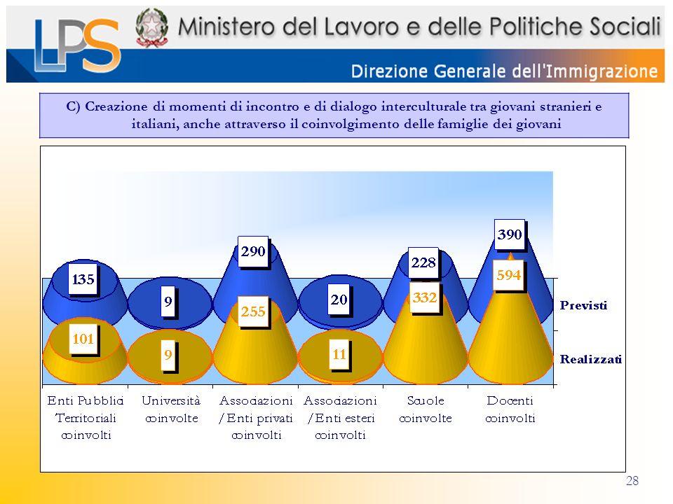 28 C) Creazione di momenti di incontro e di dialogo interculturale tra giovani stranieri e italiani, anche attraverso il coinvolgimento delle famiglie