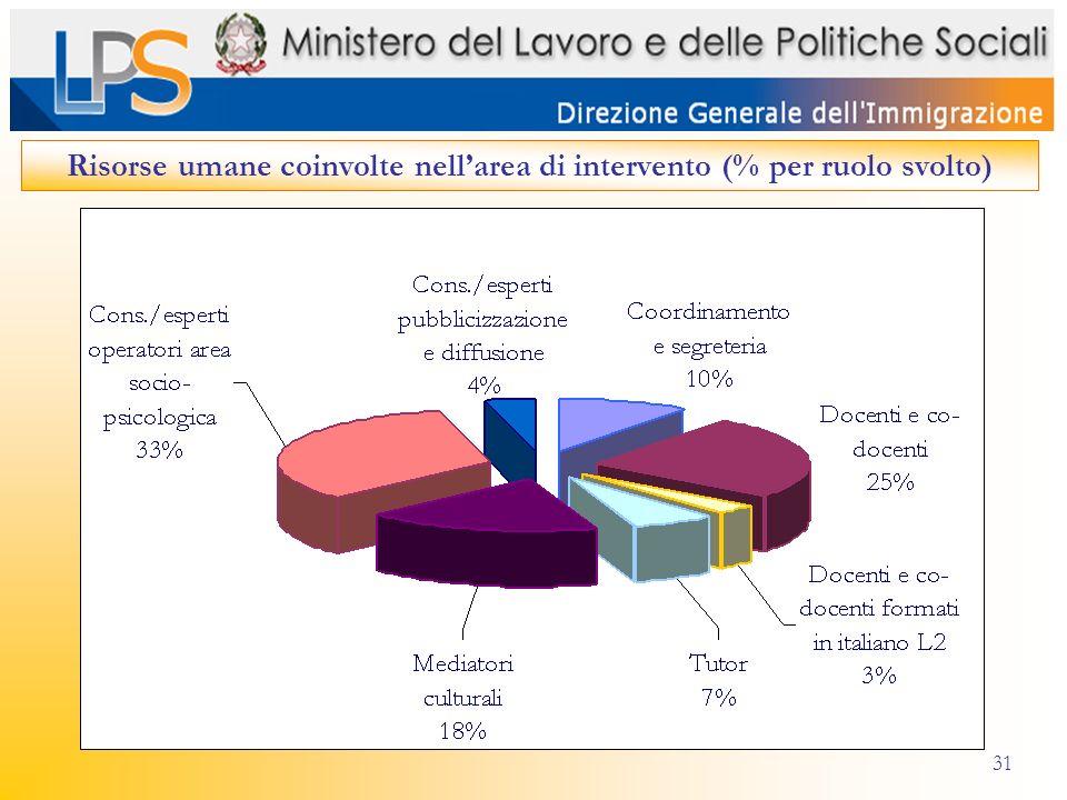 31 Risorse umane coinvolte nellarea di intervento (% per ruolo svolto)