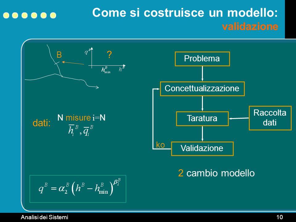 Analisi dei Sistemi10 B Come si costruisce un modello: validazione ? Problema ConcettualizzazioneTaratura Raccolta dati dati: N misure i= N Validazion