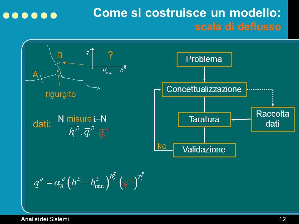 Analisi dei Sistemi12 B rigurgito Come si costruisce un modello: scala di deflusso A ? Problema ConcettualizzazioneTaraturaValidazione ko Raccolta dat