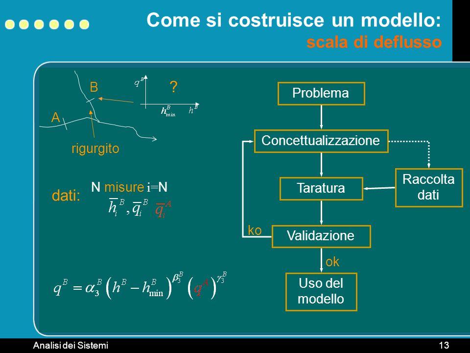 Analisi dei Sistemi13 B rigurgito Come si costruisce un modello: scala di deflusso A ? Problema ConcettualizzazioneTaraturaValidazione ko Raccolta dat