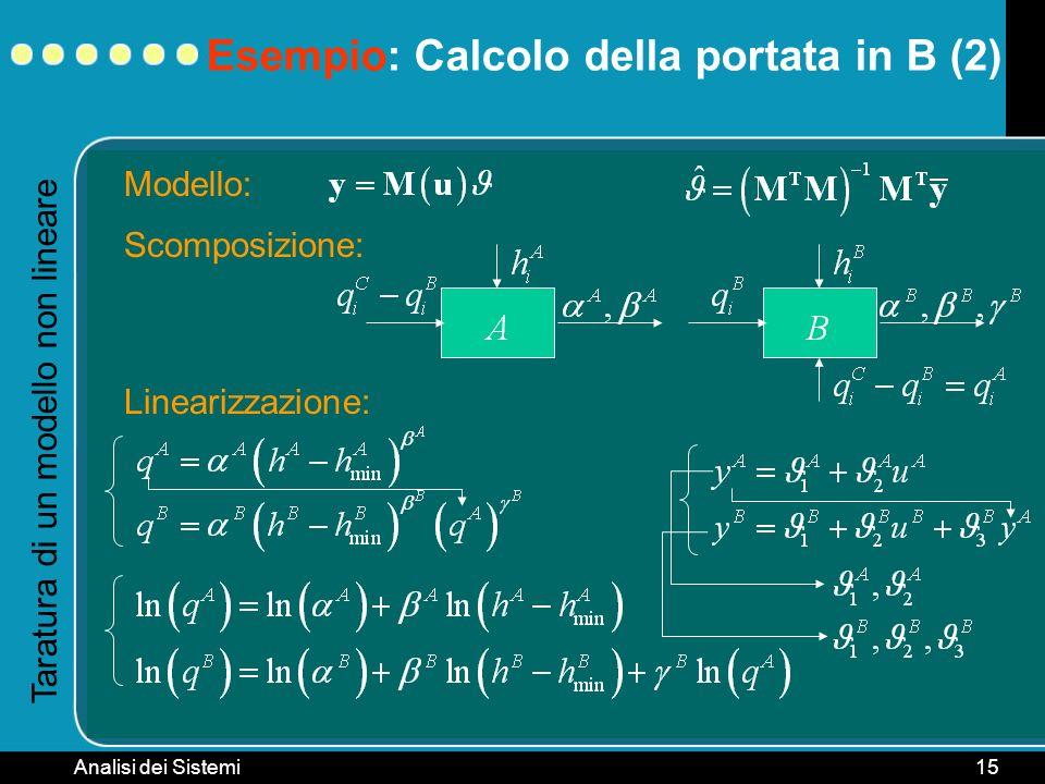 Analisi dei Sistemi15 Taratura di un modello non lineare Scomposizione: Linearizzazione: Modello: Esempio: Calcolo della portata in B (2)