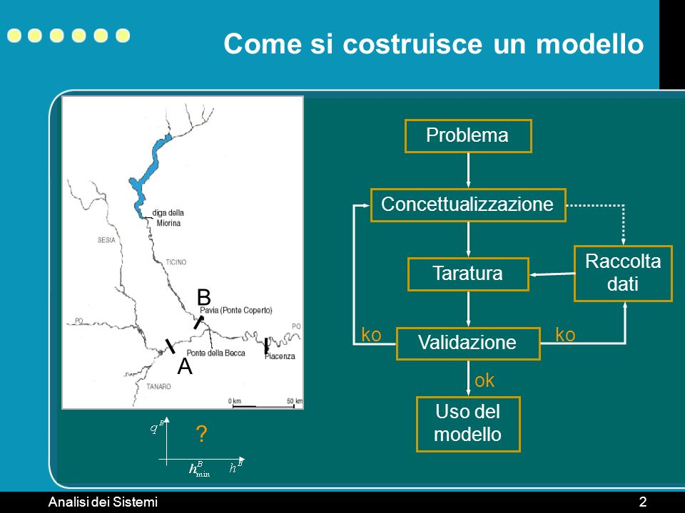 Analisi dei Sistemi2 Come si costruisce un modello Problema ConcettualizzazioneTaraturaValidazione ko Raccolta dati ko Uso del modello ok B A ?