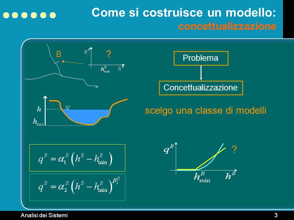 Analisi dei Sistemi3 B Come si costruisce un modello: concettualizzazione ? Problema Concettualizzazione ? scelgo una classe di modelli