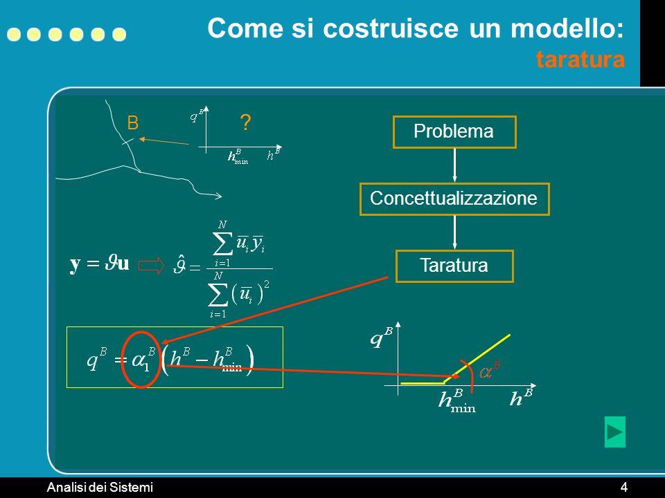 Analisi dei Sistemi4 B Come si costruisce un modello: taratura ? Problema ConcettualizzazioneTaratura