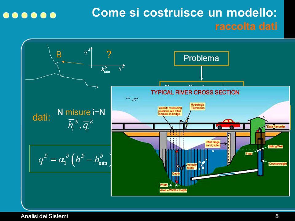 Analisi dei Sistemi5 B Come si costruisce un modello: raccolta dati ? Problema ConcettualizzazioneTaratura Raccolta dati dati: N misure i= N