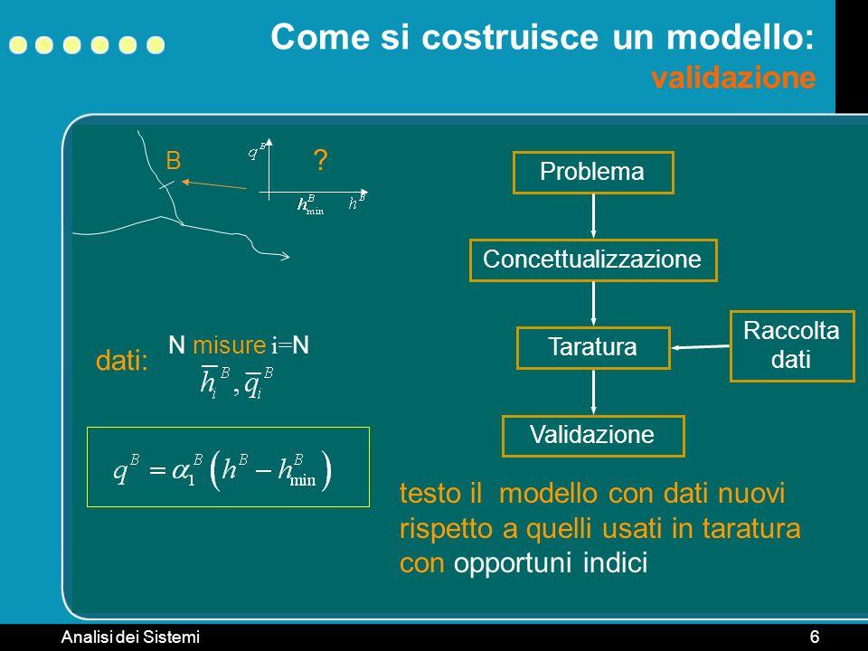 Analisi dei Sistemi6 B Come si costruisce un modello: validazione ? Problema ConcettualizzazioneTaratura Raccolta dati dati: N misure i= N Validazione