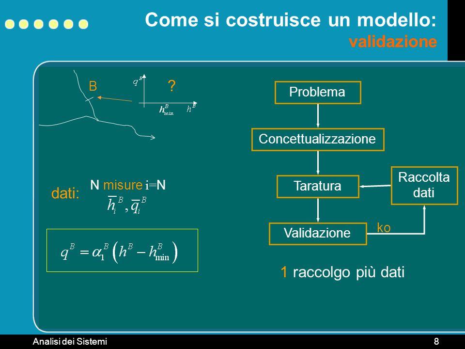 Analisi dei Sistemi8 B Come si costruisce un modello: validazione ? Problema ConcettualizzazioneTaratura Raccolta dati dati: N misure i= N Validazione