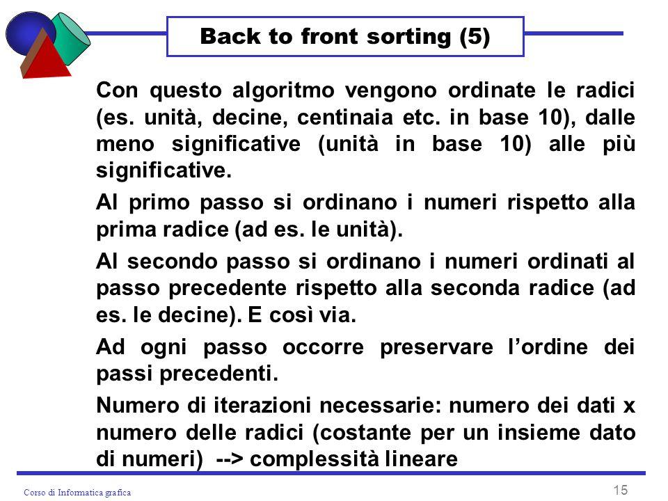 Corso di Informatica grafica 15 Back to front sorting (5) Con questo algoritmo vengono ordinate le radici (es.