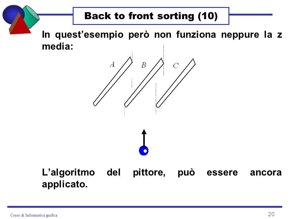 Corso di Informatica grafica 20 Back to front sorting (10) In questesempio però non funziona neppure la z media: Lalgoritmo del pittore, può essere ancora applicato.
