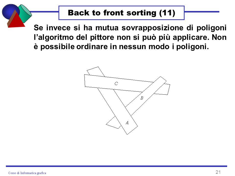 Corso di Informatica grafica 21 Back to front sorting (11) Se invece si ha mutua sovrapposizione di poligoni lalgoritmo del pittore non si può più applicare.