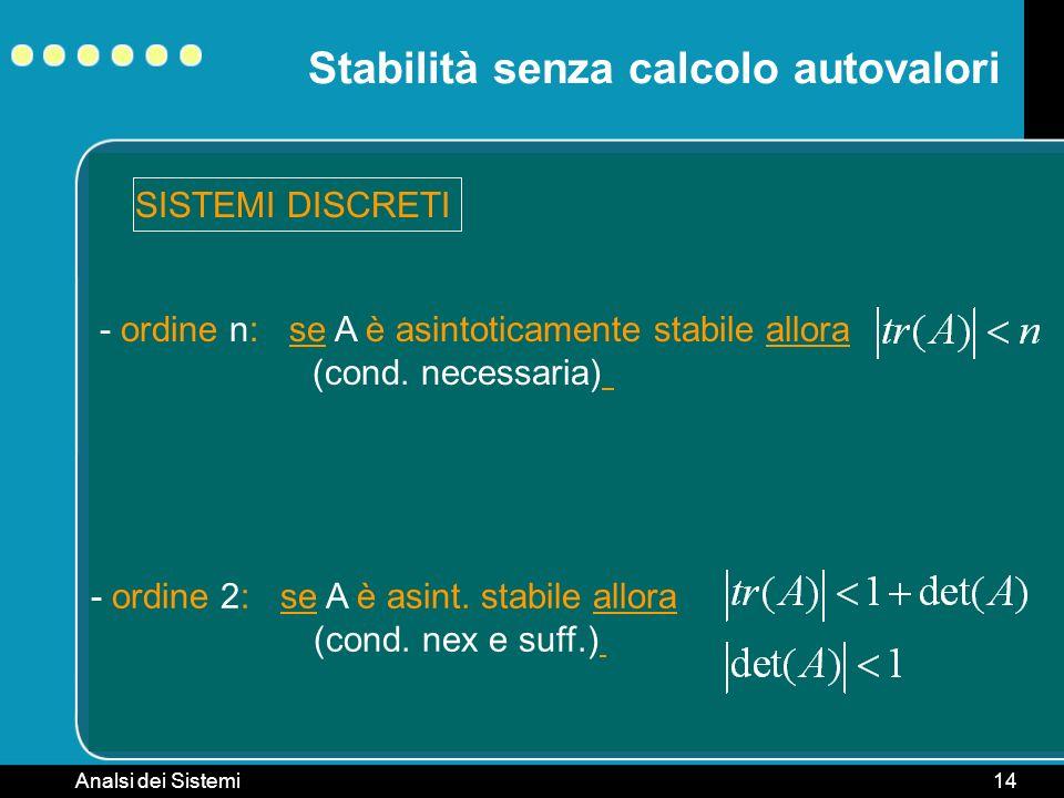 Analsi dei Sistemi14 Stabilità senza calcolo autovalori SISTEMI DISCRETI - ordine n: se A è asintoticamente stabile allora (cond. necessaria) - ordine