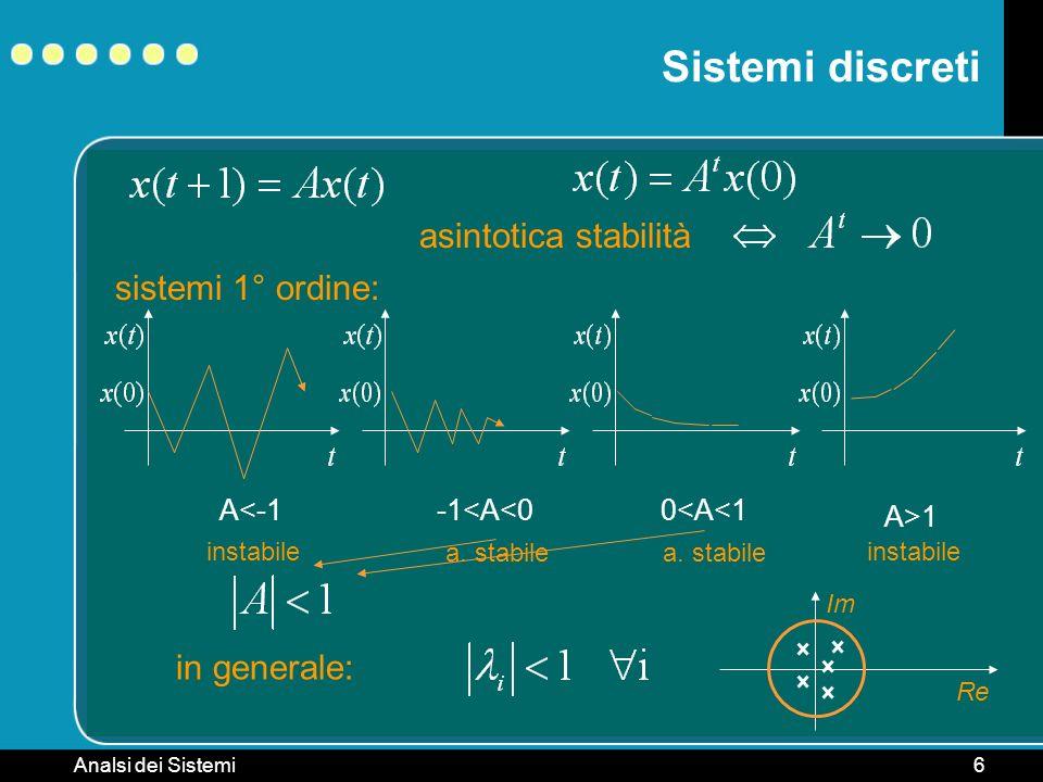 Analsi dei Sistemi6 Sistemi discreti asintotica stabilità sistemi 1° ordine: in generale: Re Im A<-1-1<A<00<A<1 A>1 instabile a. stabile