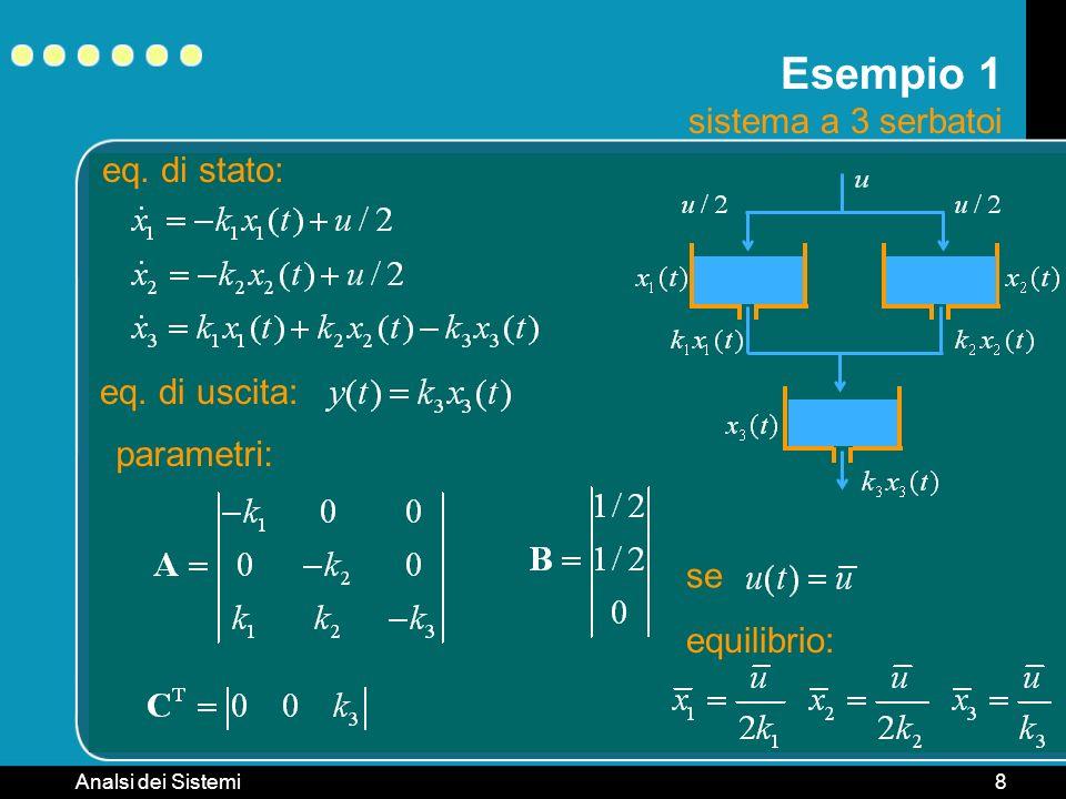 Analsi dei Sistemi8 Esempio 1 sistema a 3 serbatoi eq. di stato: eq. di uscita: parametri: equilibrio: se