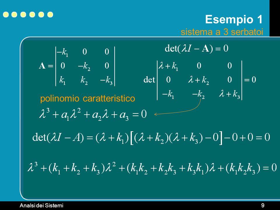 Analsi dei Sistemi10 Esempio 2 sistema continuo di ordine 6 sistema instabile es: calcolare gli autovalori e valutarne la stabilità