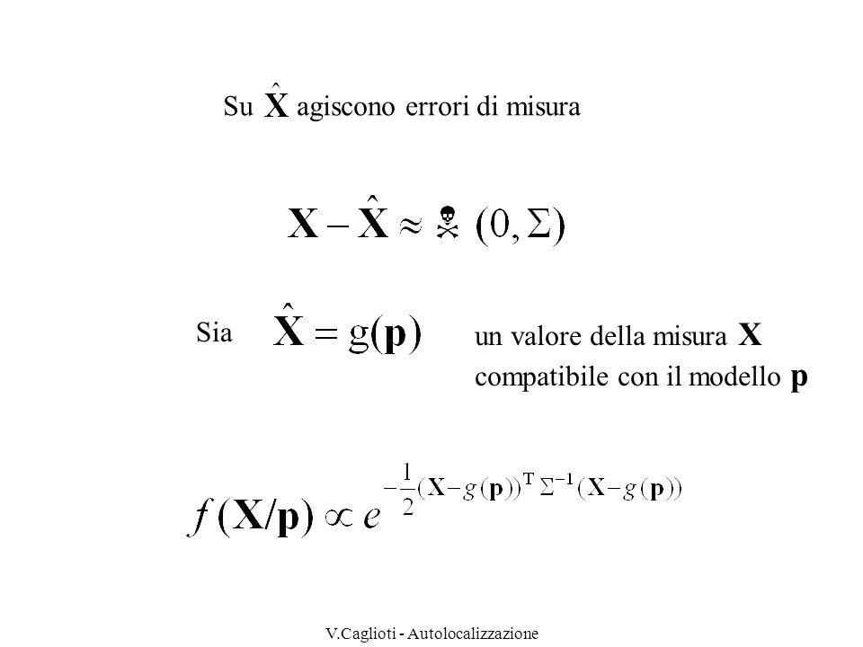 V.Caglioti - Autolocalizzazione Raffinamento della stima ove è il risultato della misura i-ma (distanza tra R e ambiente lungo retta di misura i ) z R y x e mentre