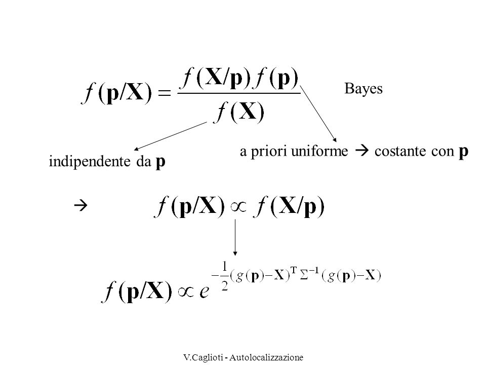 V.Caglioti - Autolocalizzazione Recupero di dalla posizione p=[x,y] T stimata utilizzare linfomazione circa un angolo rilevato : orientamento del segmento tra p e lo spigolo considerato oppure utilizzare una media tra gli angoli rilevati