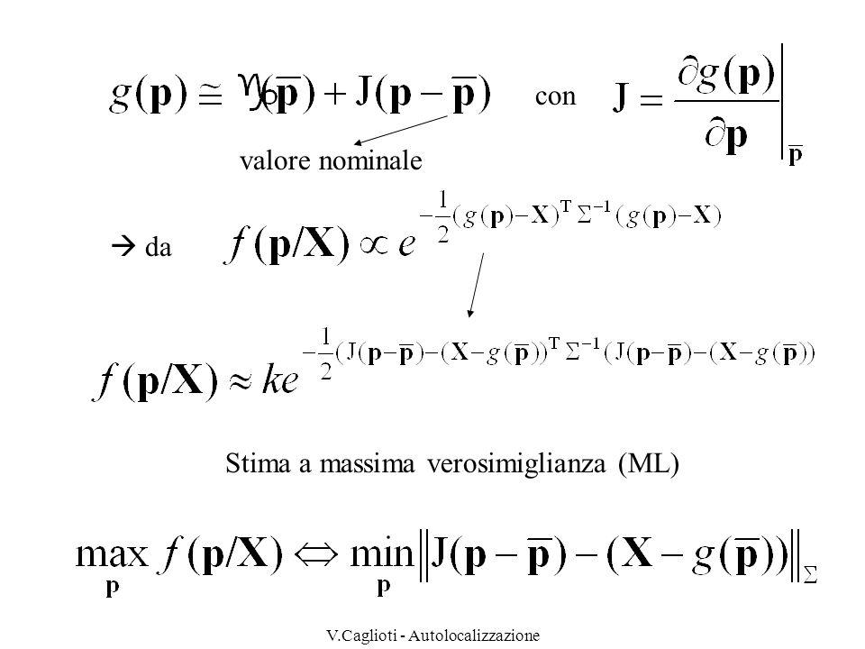 V.Caglioti - Autolocalizzazione Minimi quadrati pesati Covarianza isoliamo nellesponente i termini quadratici in p