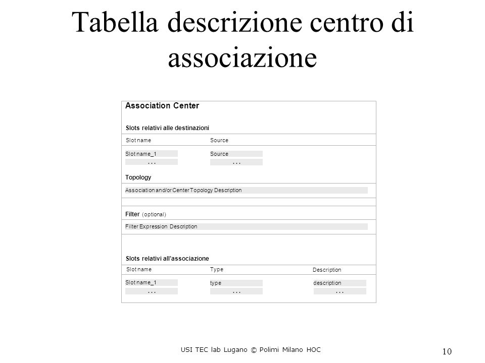 USI TEC lab Lugano © Polimi Milano HOC 10 AssociationCenter Slots relativi alle destinazioni Slot name Source Slot name_1Source...