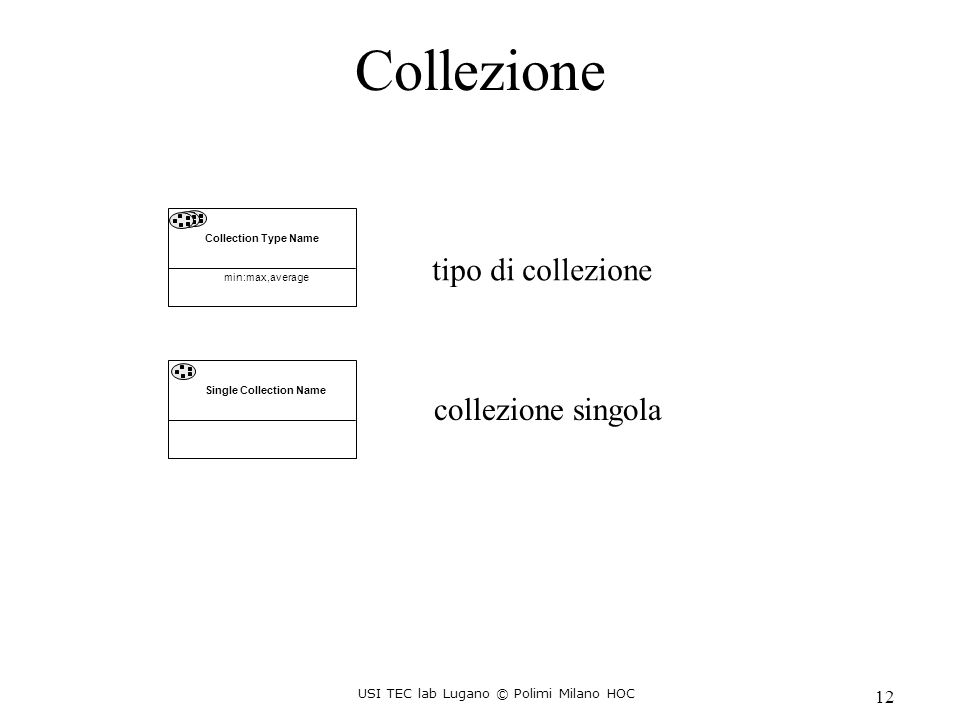 USI TEC lab Lugano © Polimi Milano HOC 12 Collection Type Name min:max,average Single Collection Name Collezione tipo di collezione collezione singola