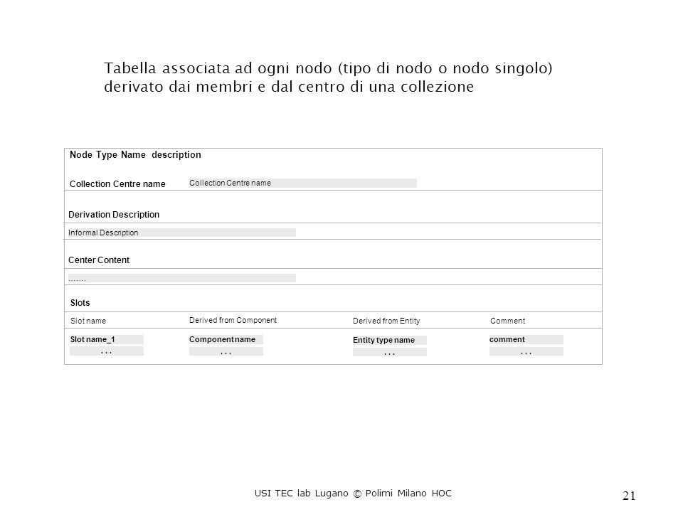 USI TEC lab Lugano © Polimi Milano HOC 21 Node Type Name description Slots Slot name Derived from Component Comment Slot name_1 Component namecomment...