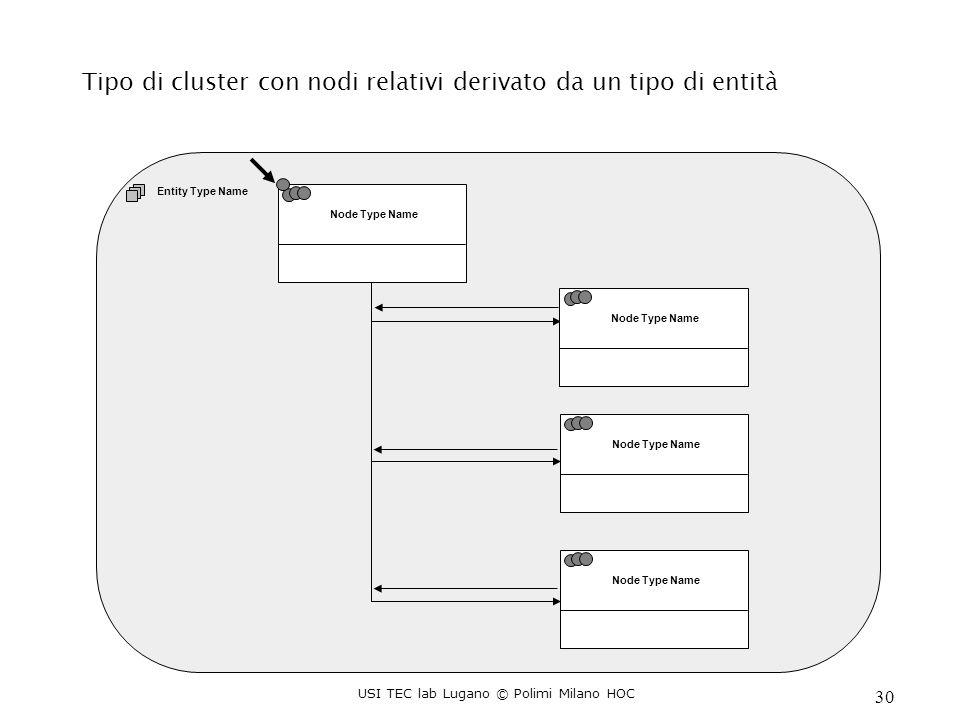 USI TEC lab Lugano © Polimi Milano HOC 30 Tipo di cluster con nodi relativi derivato da un tipo di entità Entity Type Name Node Type Name