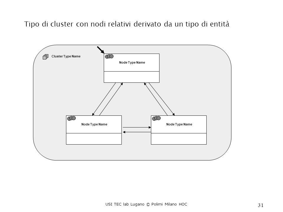 USI TEC lab Lugano © Polimi Milano HOC 31 Cluster Type Name Node Type Name Tipo di cluster con nodi relativi derivato da un tipo di entità